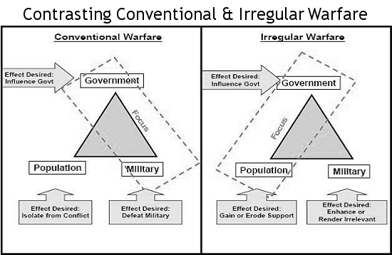 asymmetric warfare  definition